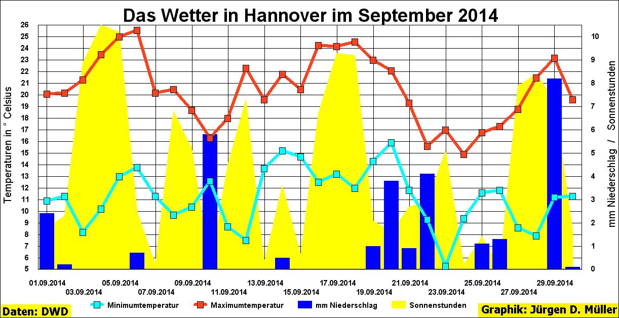Hannover, Wetter, Temperatur, Maximaltemperatur, Minimumtemperatur, Sommertag, Niederschlag, Sonne, Sonnenstunden, Sonnenschein