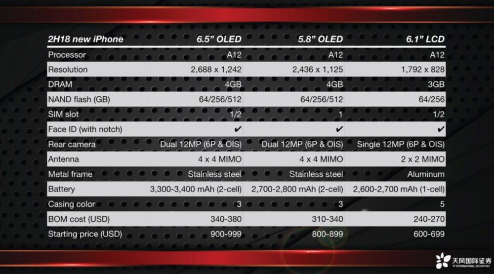 آيفون 9 سيتأخر تسويقه والآيفون ثنائي الشريحة سيتوفر في بعض البلدان فقط