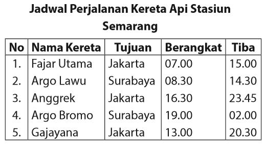 50 Contoh Soal USBN Bahasa Indonesia SD 2019 Disertai Jawaban 1