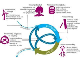 Figuur 1.1 De basisprincipes van circulariteit (Bron: PBL). In: Duurzaam en circulair gebruik van land en het Bodem-Water-Sediment systeem: ontwikkeling van een CE scan