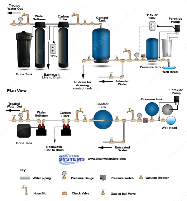 Clean Well Water Report: How To Eliminate Rotten Egg Odor
