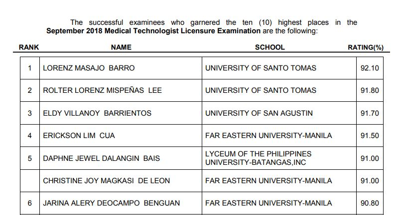 Result September 2018 Medtech Board Exam Top 10 Passers The