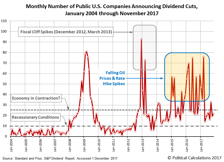 Number of Public U.S. Companies Posting Decreasing Dividends,  January 2004 through November 2017