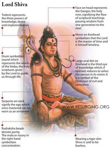 LORD SHIVA'S APPEARANCE