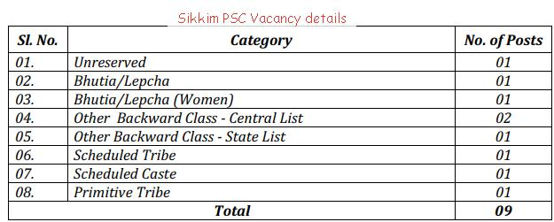 freejobalert-sikkim-psc-vacancy-details