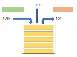 ilustrasi stack / tumpukan - ketutrare
