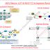 MPLS Basics: LDP Vs RSVP-TE Vs Segment Routing