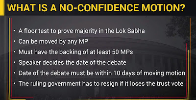 No-Confidence Motion - Meaning