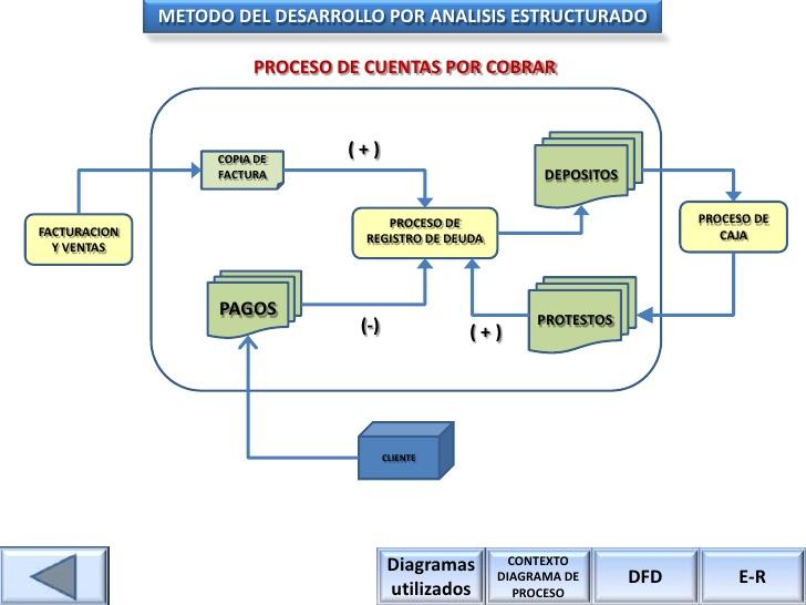 Auditoría I: PROCEDIMIENTOS DE AUDITORIA DE CUENTAS POR COBRAR