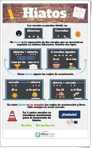 """""""Hiatos"""" (Infografía de Lengua Española)"""
