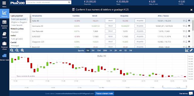 Schermata iniziale della piattaforma trading Plus500