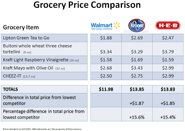 Example of grocery price comparison