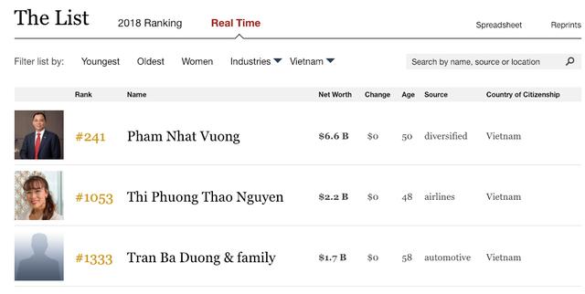 Xếp hạng tỷ phú Việt Nam