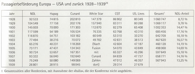 passenger numbers 1928 to 1939