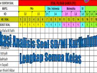 Aplikasi Analisis Soal SD/MI Kurikulum 2013 Lengkap Semua Kelas