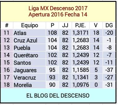 EL BLOG DEL DESCENSO: Liga MX Apertura 2016 Jornada 15 Partidos ...