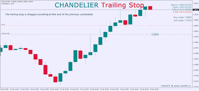 Chandelier Trailing Stop