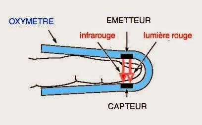 saturation soins infirmier oxymètre