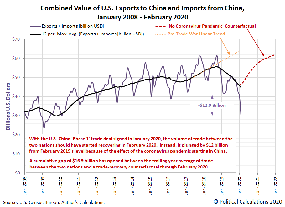 Combined Value of U.S. Exports to China and Imports from China, January 2008 - February 2020
