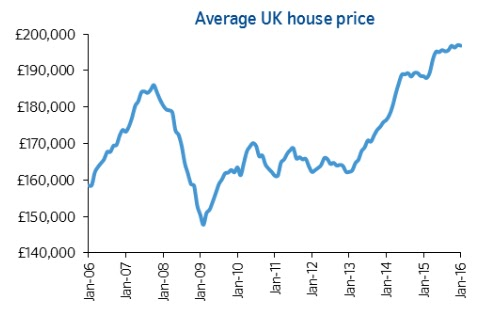 nationwide house price index for january 16