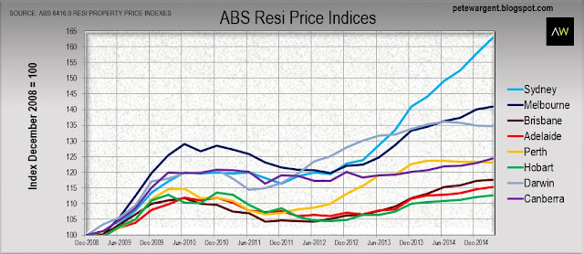 ABS resi price indices