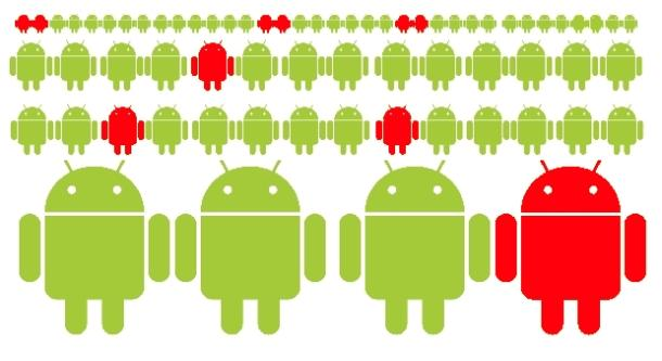 Android malware affects
