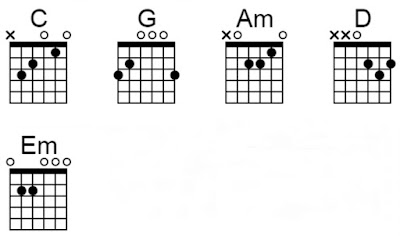 Chord gitar seharusnya Last Child