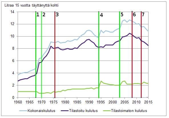 Alkoholin Kulutus Suomessa