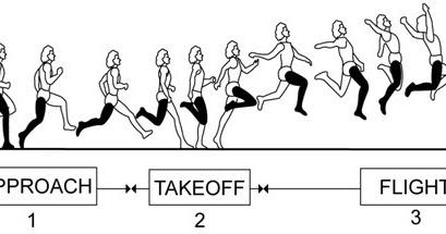 Ukuran Jarak Awalan Lapangan Lompat Jauh Adalah - Berbagai ...