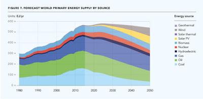 L'informe que acaba amb la idea d'un món 100% amb renovables per al 2050