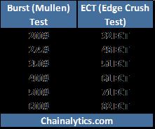 Packaging Matters: Reader Mailbag: ECT vs Burst, where is