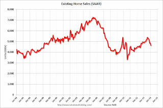 Calculated Risk: Housing Weakness: Temporary or Enduring?