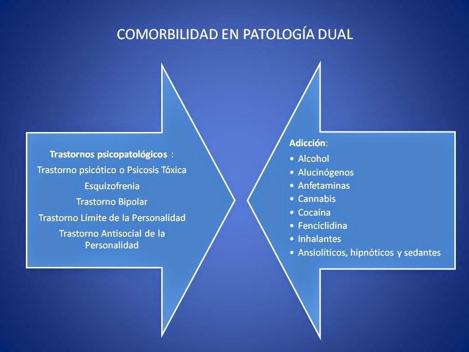 patologia dual: trastornos psicologicos y consumo drogas
