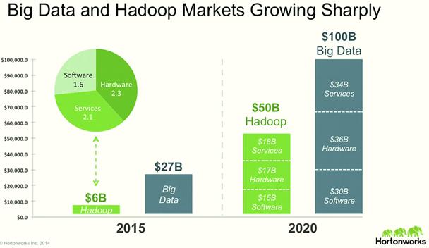 Big Data and Hadoop Markets Growth