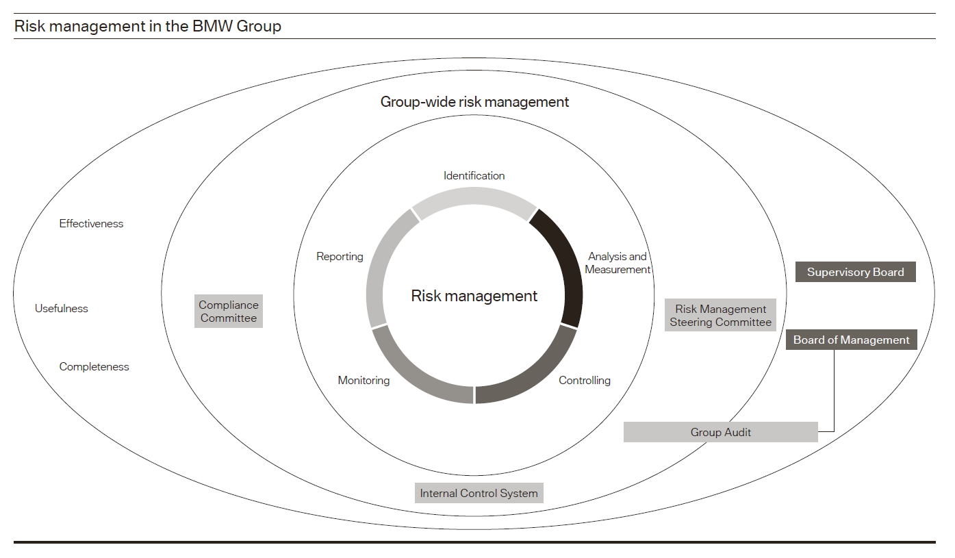 visible business  risk management at bmw group  2014