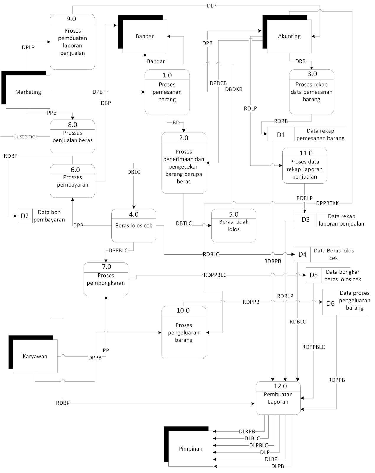 Cara membuat dfd data flow diagram pada microsoft visio 2017 diagram zero ccuart Gallery
