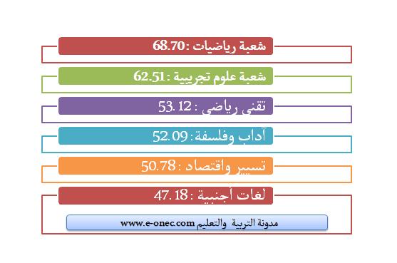 ترتيب الشعب حسب نسبة النجاح في بكالوريا 2017
