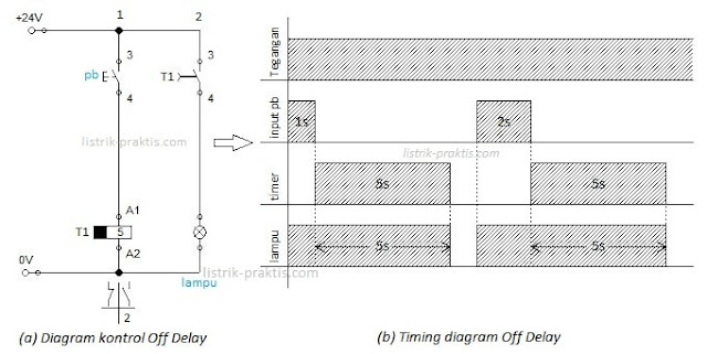 Timing diagram Off Delay