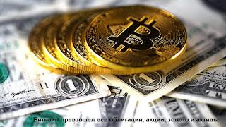 Биткоин превзошел все облигации, акции, золото и активы