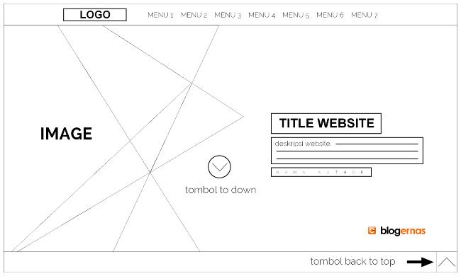 Perbedaan Wireframe Web dengan Mockup Desain Web