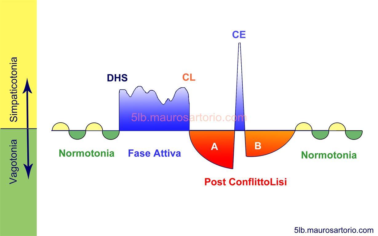 Curva monociclica teorica