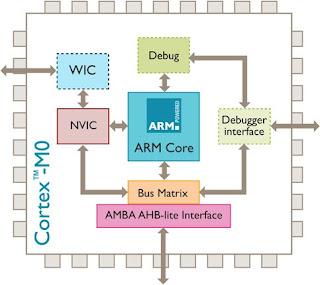 Cortex-M0 architecture