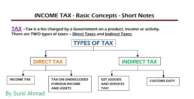 type of taxes in india after gst