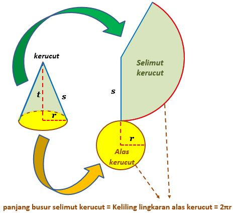Gambar: gambar jaring jaring kerucut