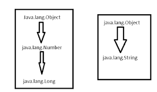 Convert Long to string viceverse in java with examples