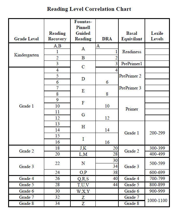 Reading Level Conversion Chart Pdf Homeschoolingforfree