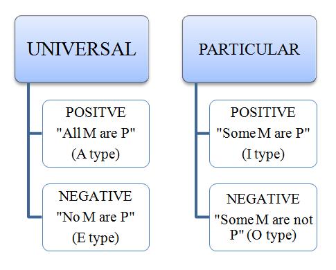 Syllogism Concept And Examples Bank Exams Today