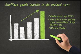 Inzicht in media op KPI en KPI op gedrag