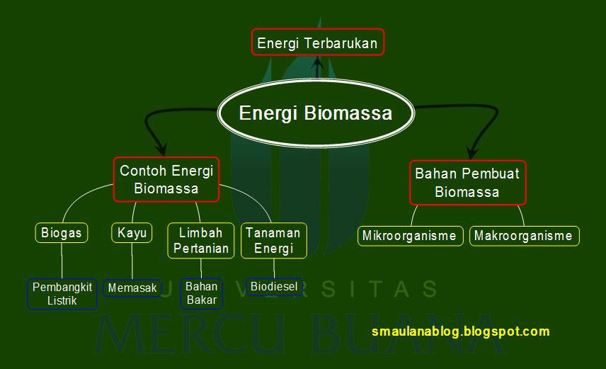 Kimintekhijau Com Energi Biomassa