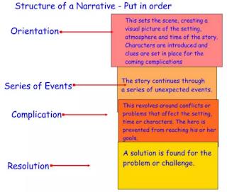 struktur teks naratif